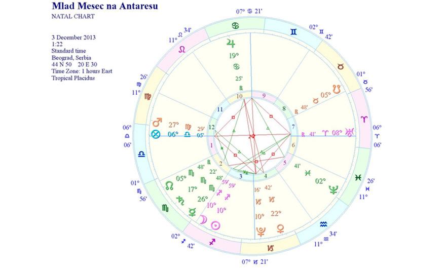 Dnevni horoskop za 03.12.2013.